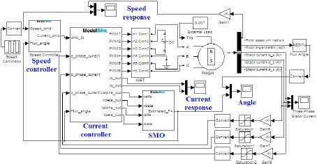 pmsm master thesis Type: master's thesis year: 2014 downloads: 13 quote: 0 the research of control system of permanent magnet synchronous motor based on dsp,tm38342.