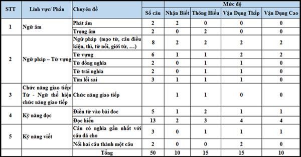 https://lhu.edu.vn/Data/News/640/images/Luyen_giai_de_truoc_ki_thi_dai_hoc_tieng_Anh_Chien_thuat_ve_thoi_gian_va_thu_tu1.png